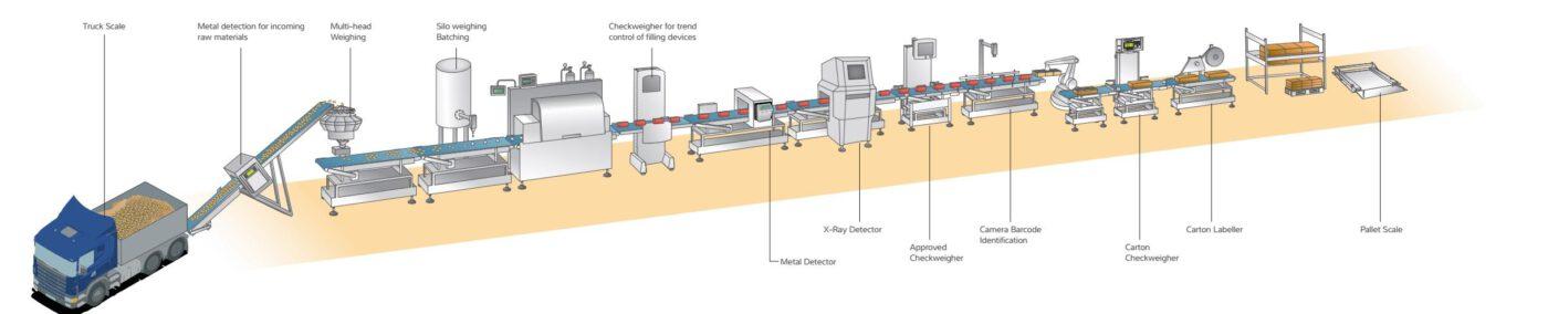 quy trình sản xuất thực phẩm
