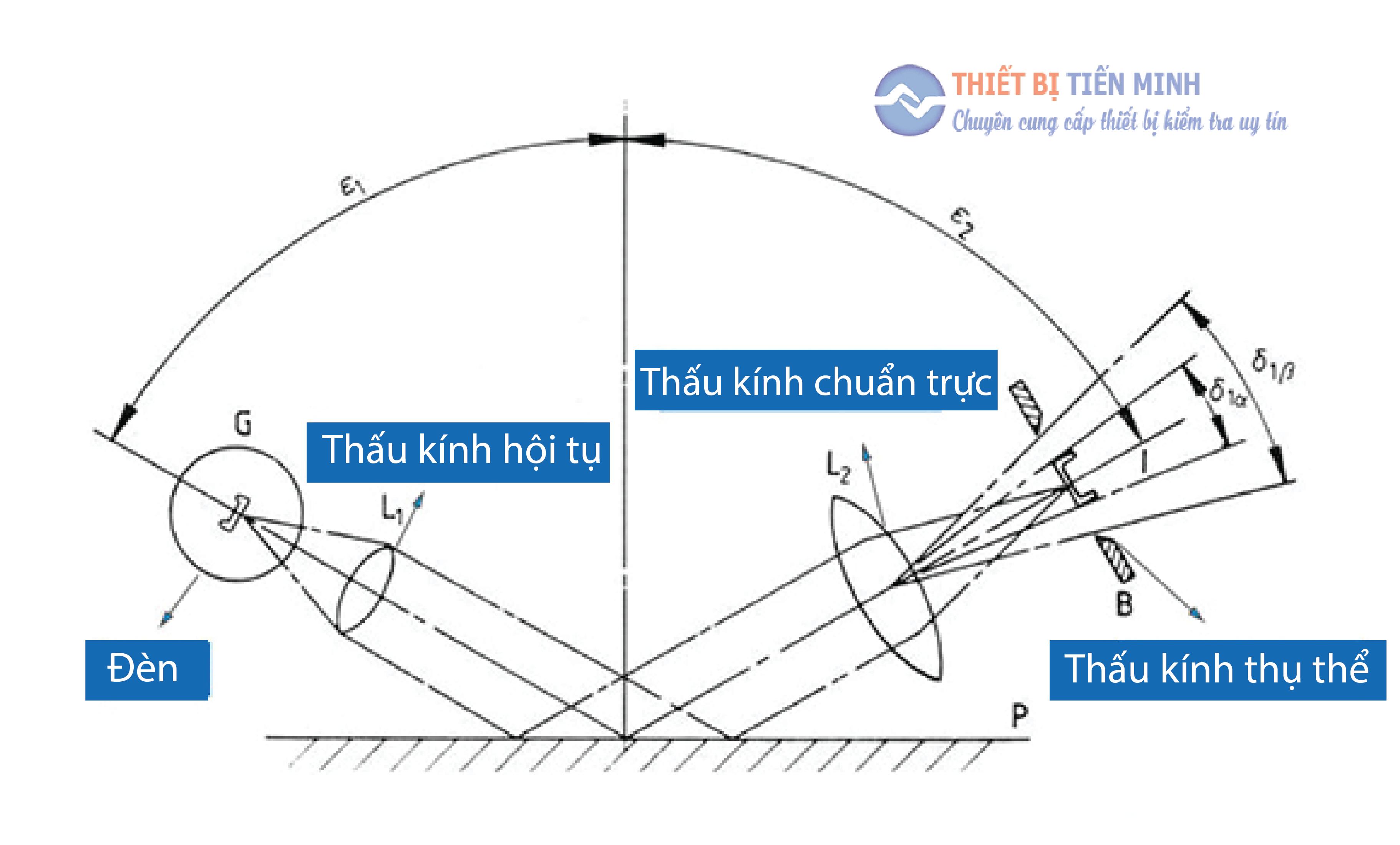 nguyên lý máy đo độ bóng hoạt động