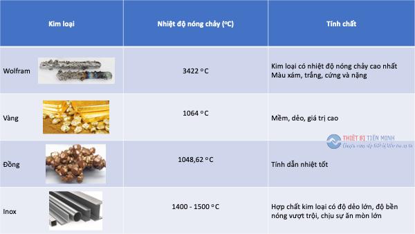 Bảng nhiệt độ nóng chảy của kim loại